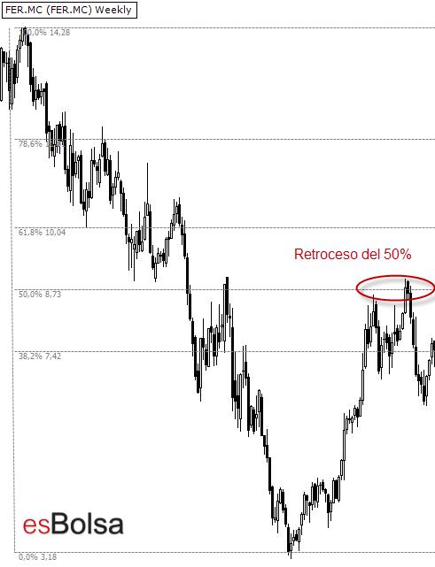 Retroceso de Fibonacci del 50