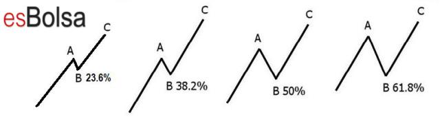 Retrocesos de Fibonacci