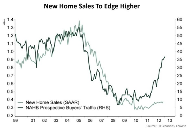 Venta de viviendas nuevas frente a espectativas
