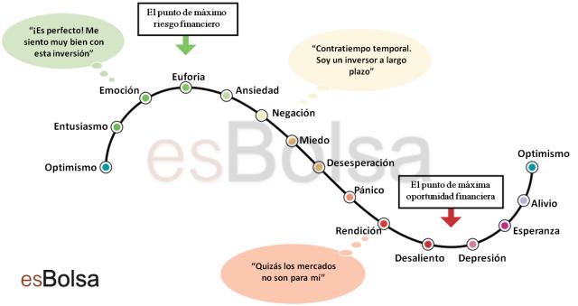 ciclo emocional trading
