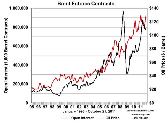 Contratos de futuro del Brent