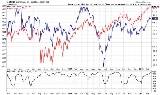 Correlación diaria entre el Brent y el S&P 500