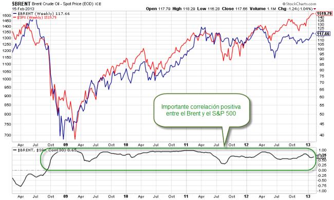 Correlación semanal entre el Brent y el S&P 500
