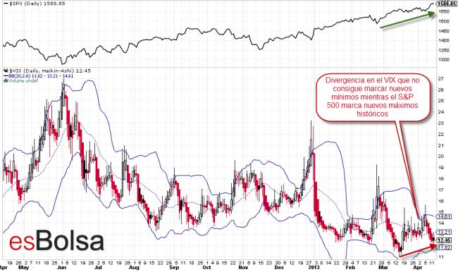 Divergencia entre el VIX y el S&P 500 a 14 de abril de 2013
