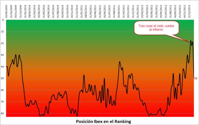 Posición del IBEX 35 en el ranking de indices