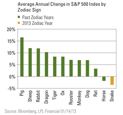 Retorno medio anual del S&P 500 en el año de la serpiente