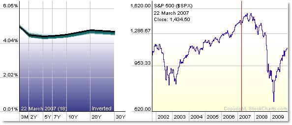 Curva de tipos de interés en 2007