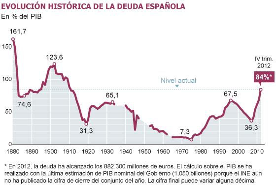 Evolución histórica de la deuda en España