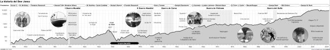Historia del Dow Jones