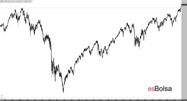 Máximos históricos del Dow Jones