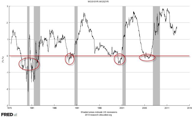 Ralación entre el bono a 10 años y a 2 años