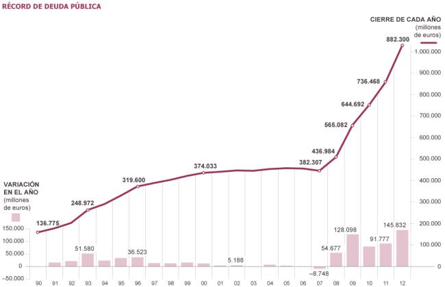 Record de deuda pública