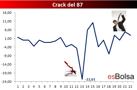 inversor crack 87