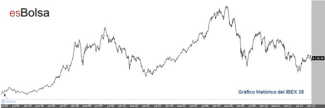 Qué es el IBEX 35, gráfico histórico