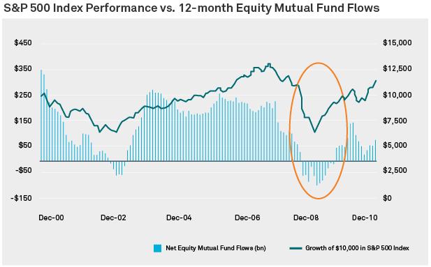 Rendimiento del S&P 500 comparado con el flujo de fondos