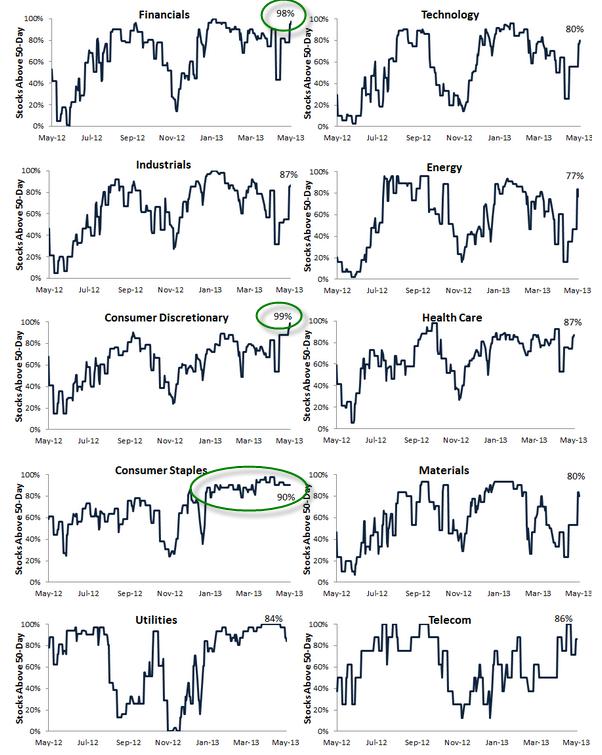 amplitud de mercado por sectores a 14 de mayo de 2013