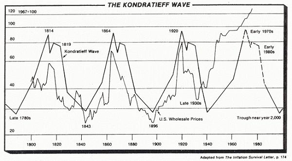 Ciclos económicos - Ciclos de Kondratieff