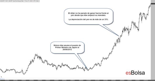 El mandato de Shinzo Abe y su efecto en el yen