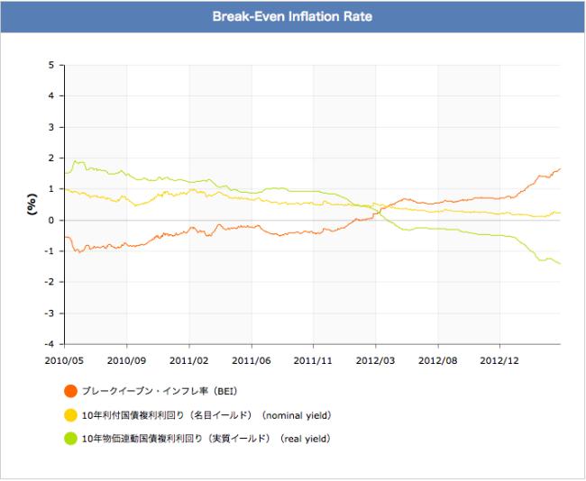 Inflación esperada tras la puesta en marcha de la política de Shinzo Abe