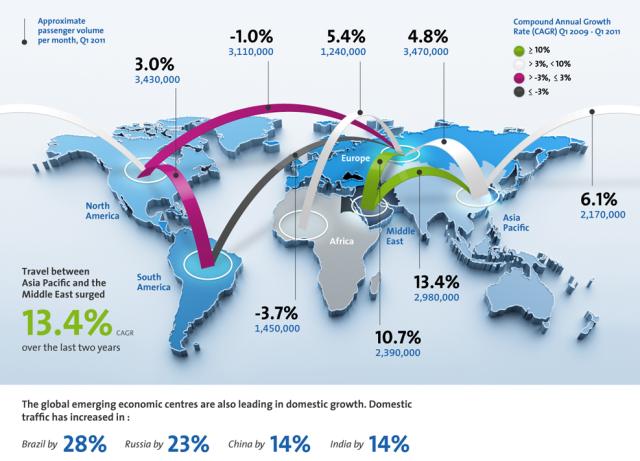 líneas aéreas como barómetros económicos