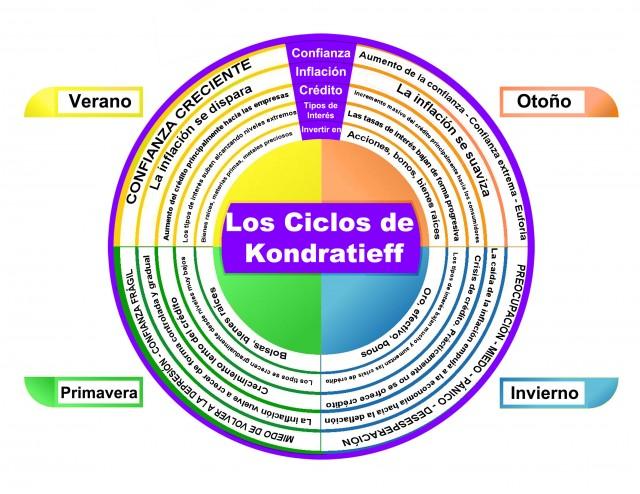 ciclos de kondratieff