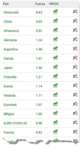 Gráficos Herramientas del inversor esBolsa Plus 1