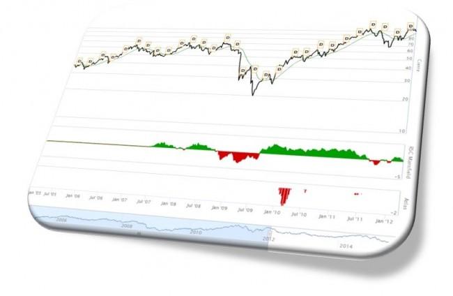 Gráficos: Herramientas del inversor esBolsa Plus