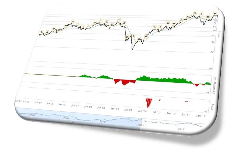 graficos herramientas del inversor
