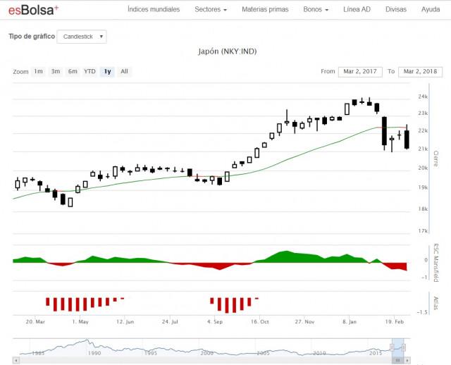 Qué es el Nikkei