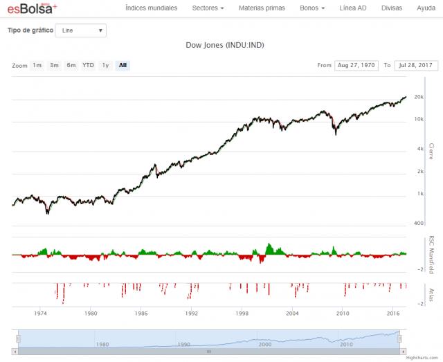Qué es el Dow Jones 1