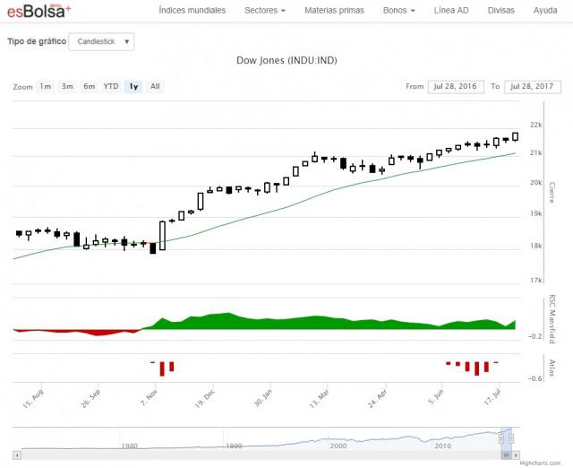 Qué es el Dow Jones