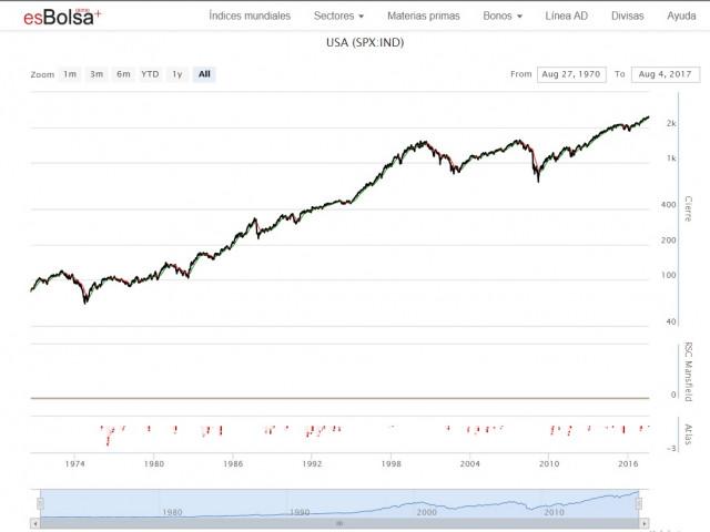 Qué es el S&P 500 histórico