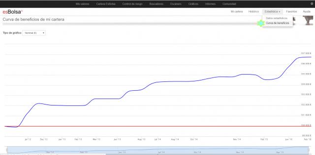 gráfico de curva de beneficios esbolsa