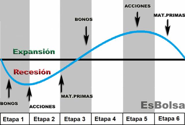 Martin Pring y su teoría de ciclos económicos