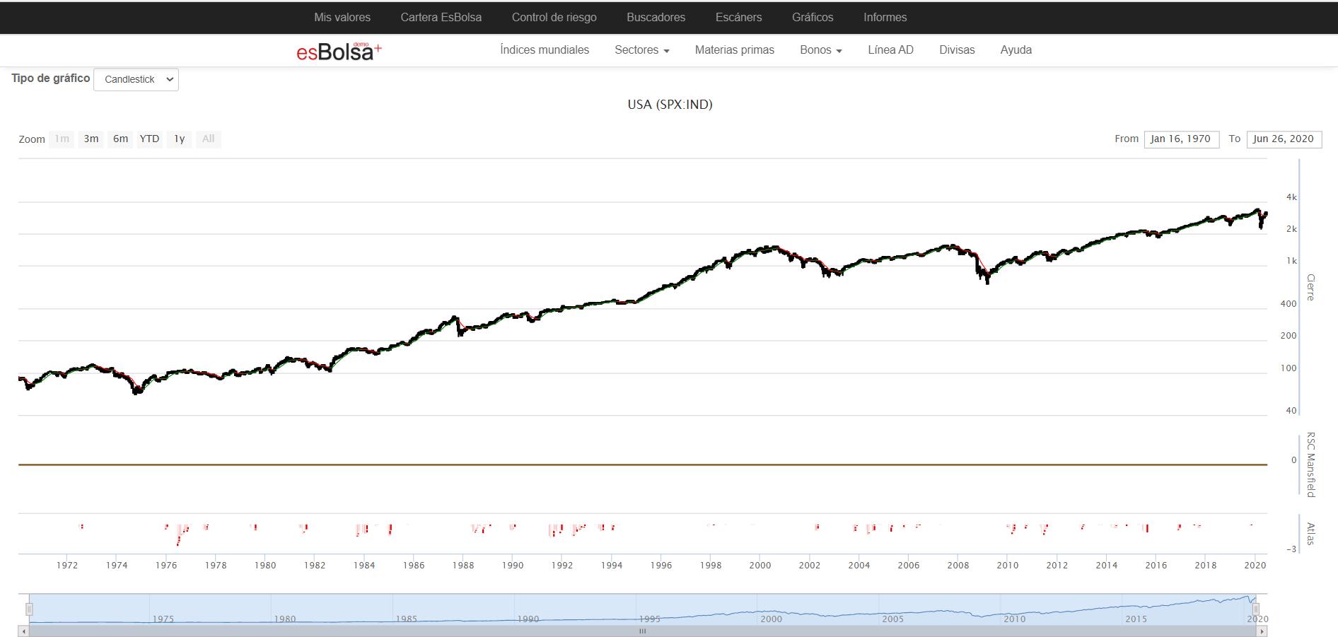 Qué es el S&P 500